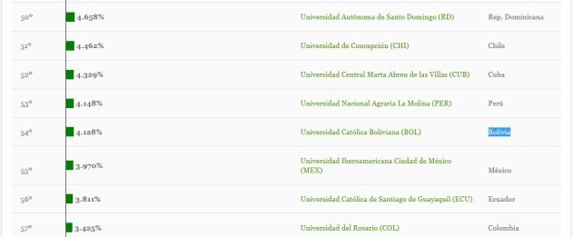 Ranking USL